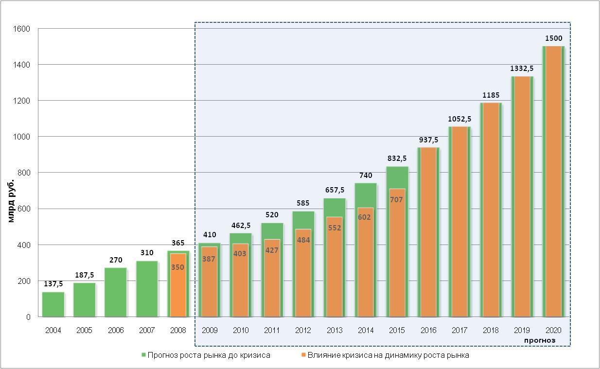 Нынешнее экономическое состояние рынка сухих строительных материалов
