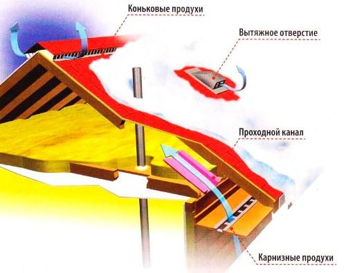 Правила монтажа вентиляции кровли