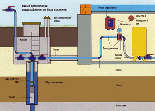 Основные требования к системе водоснабжения квартиры